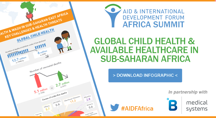 [infographic] Global Child Health and Available Healthcare in Sub-Saharan East Africa